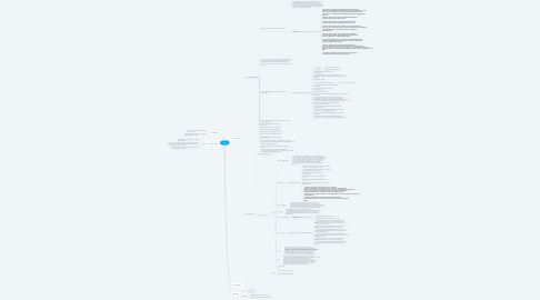 Mind Map: 44 ФЗ