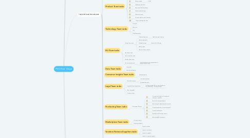 Mind Map: PMO Base  (Copy)