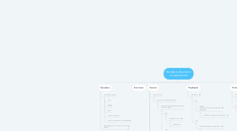 Mind Map: Профиль обычного пользователя