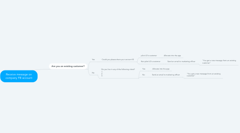 Mind Map: Receive message on company FB account
