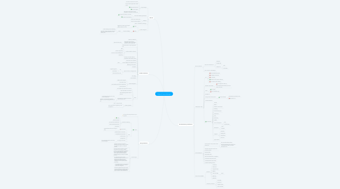Mind Map: Channel Project Manager