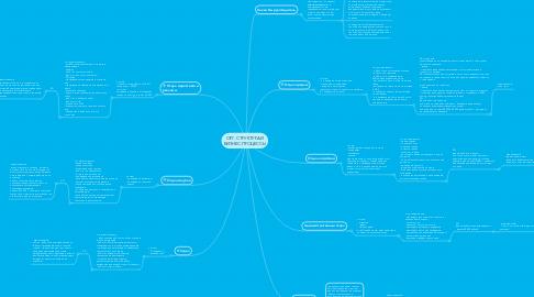 Mind Map: ОРГ. СТРУКТУРА И БИЗНЕС-ПРОЦЕССЫ