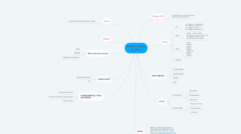 Mind Map: Website Basics & HTML