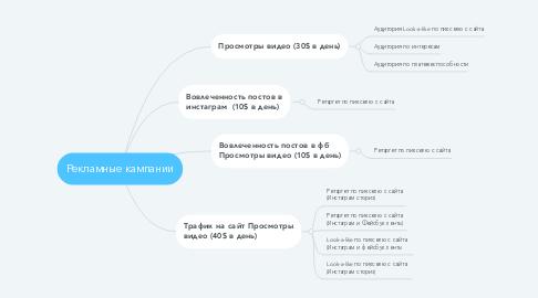 Mind Map: Рекламные кампании