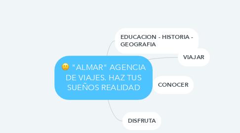 """Mind Map: """"ALMAR"""" AGENCIA DE VIAJES. HAZ TUS SUEÑOS REALIDAD"""