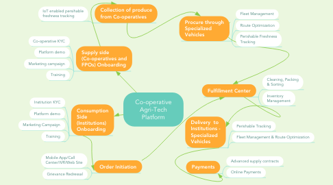 Mind Map: Co-operative Agri-Tech Platform