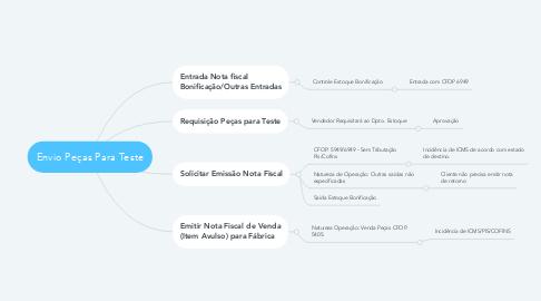 Mind Map: Envio Peças Para Teste