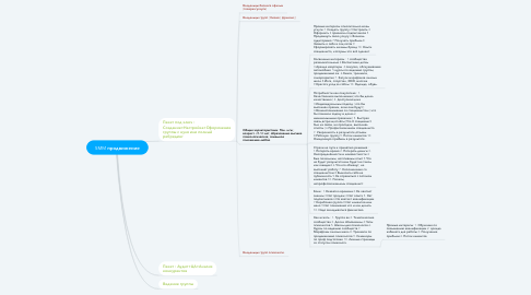 Mind Map: SMM продвижение