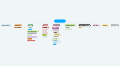 Mind Map: APX-Constructor