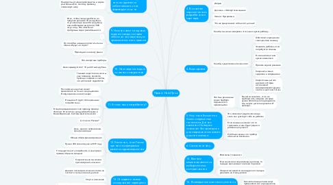 Mind Map: Проект НаноПульс