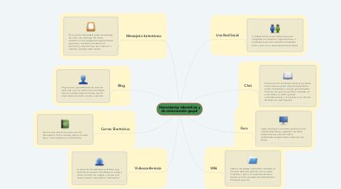Mind Map: Herramientas telemáticas y de comunicación grupal