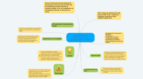 Mind Map: HERRAMIENTAS TELEMATICAS Y DE  COMUNICACIÓN  GRUPAL