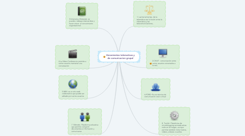 Mind Map: Heramientas telematicas y de comunicacion grupal