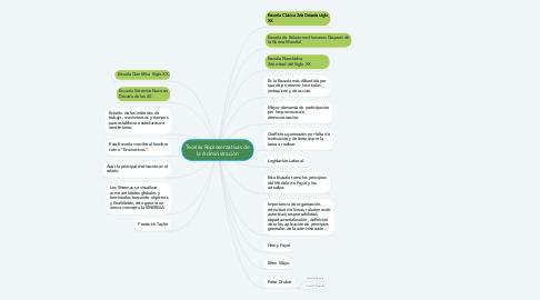 Mind Map: Teorías Representativas de la Administración