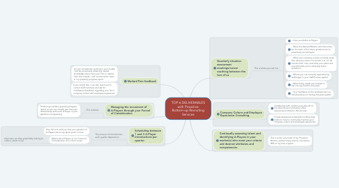 Mind Map: TOP 6 DELIVERABLES with Proactive Bottom-up Recruiting Services