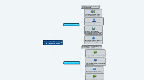 Mind Map: Herramientas Telemáticas y de Comunicación Grupal.