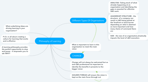 Mind Map: Philosophy of Learning