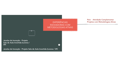 Mind Map: EXPERIÊNCIAS INOVADORAS COM METODOLOGIAS ATIVAS