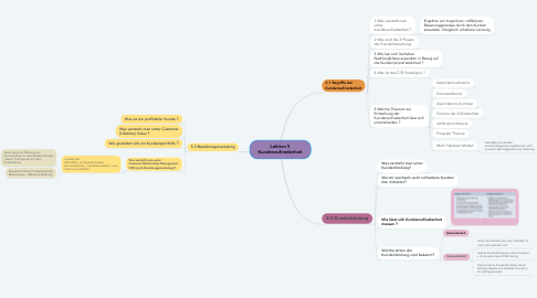 Mind Map: Kundenzufriedenheit Lektion 5