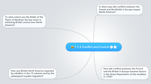 Mind Map: 7.1.5 Conflict and Control
