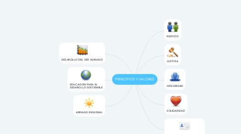 Mind Map: PRINCIPIOS Y VALORES