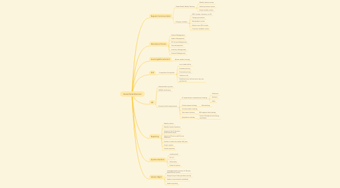 Mind Map: Owned Retail Business
