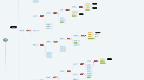 Mind Map: NERIS