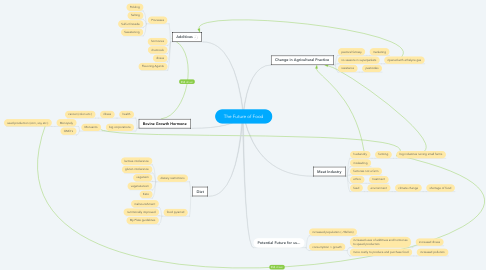 Mind Map: The Future of Food