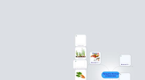 Mind Map: Продукты богатые витаминами