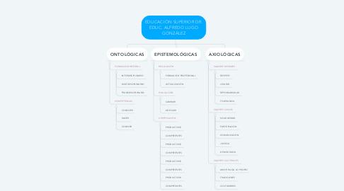Mind Map: EDUCACIÓN SUPERIOR DR. EDUC. ALFREDO LUGO GONZÁLEZ