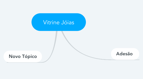 Mind Map: Vitrine Jóias