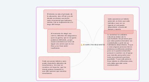 Mind Map: ASPECTOS RELEVANTES