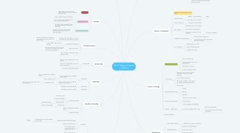Mind Map: ACCT Training Program Feedback