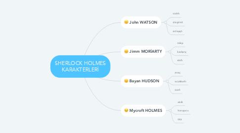 Mind Map: SHERLOCK HOLMES KARAKTERLERİ
