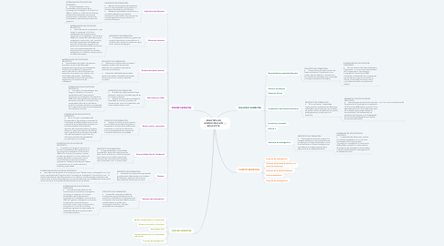 Mind Map: MAESTRÍA EN ADMINISTRACIÓN EDUCATIVA