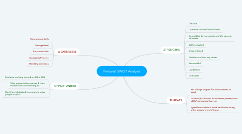 Mind Map: Personal SWOT Analysis