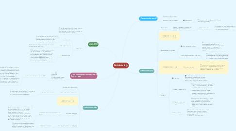 Mind Map: Módulo 2
