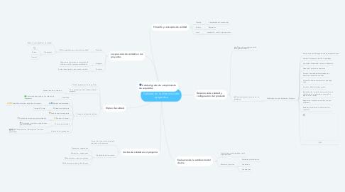 Mind Map: Calidad en la dirección de proyectos