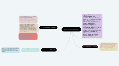 Mind Map: Who are the Learners?