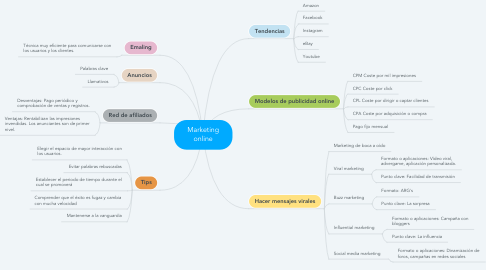 Mind Map: Marketing online