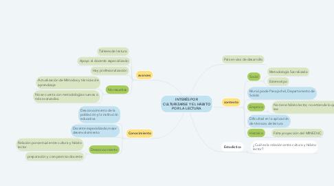 Mind Map: INTERÉS POR CULTURIZARSE Y EL HÁBITO POR LA LECTURA