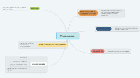 Mind Map: Microprocesador