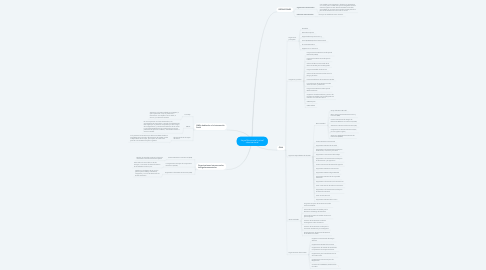 Mind Map: La política social a nivel internacional