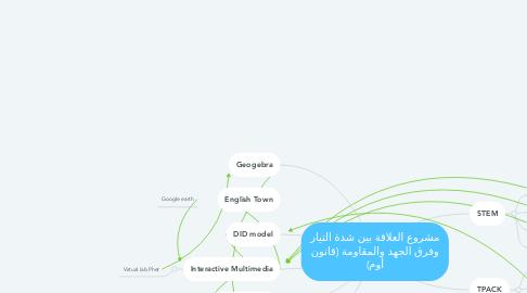 Mind Map: مشروع العلاقة بين شدة التيار وفرق الجهد والمقاومة (قانون أوم)