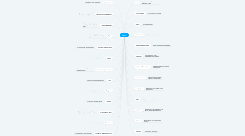 Mind Map: ЛІФТ