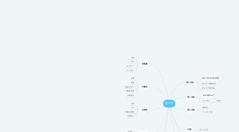 Mind Map: 熱力学