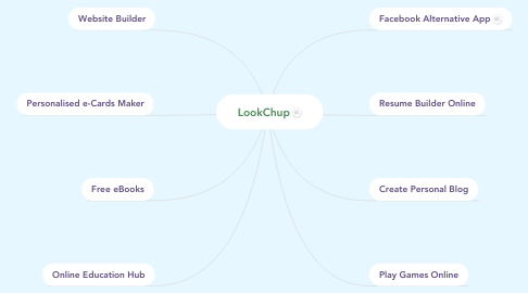 Mind Map: LookChup
