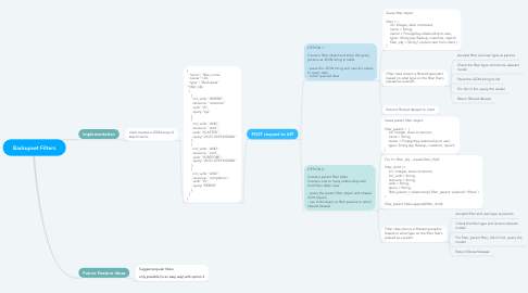 Mind Map: Backupset Filters
