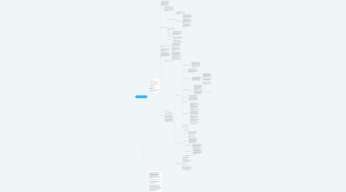 Mind Map: Скрипт Холодного Звонка