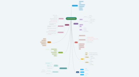Mind Map: Nourished by Kitty